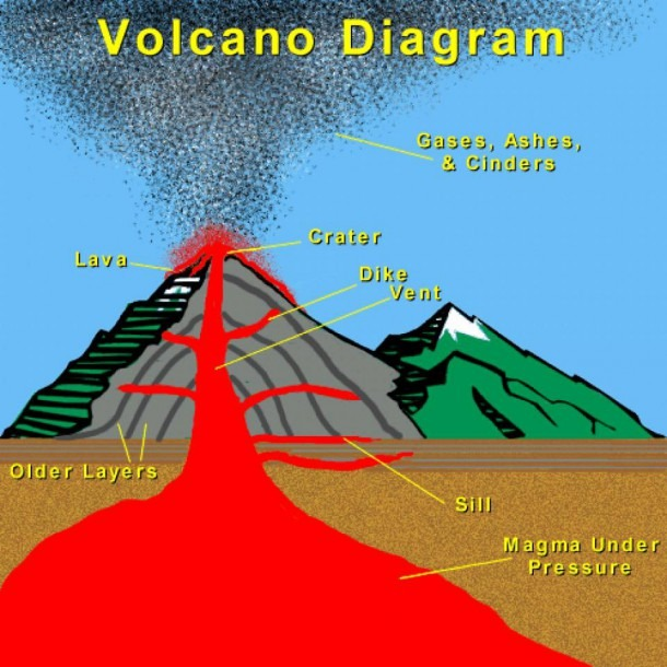 Volcano (location)