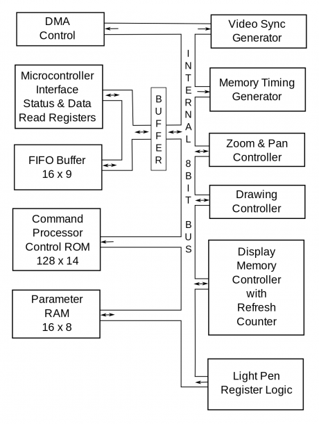 Video Display Controller