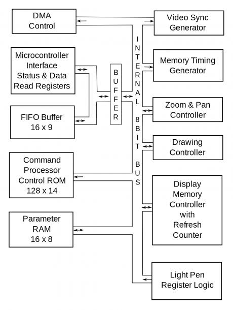 Video Display Controller