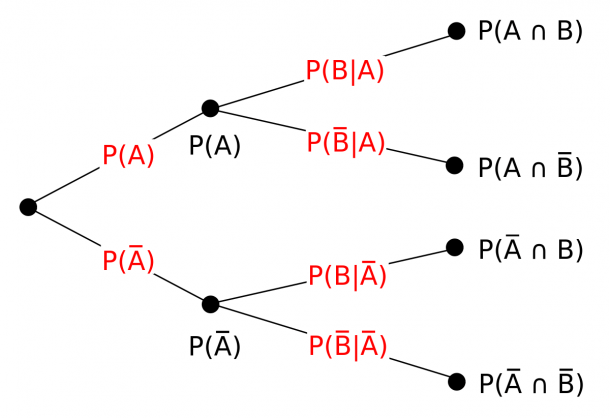 Tree Diagram (probability Theory)