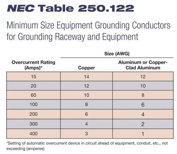 Ground Size Chart