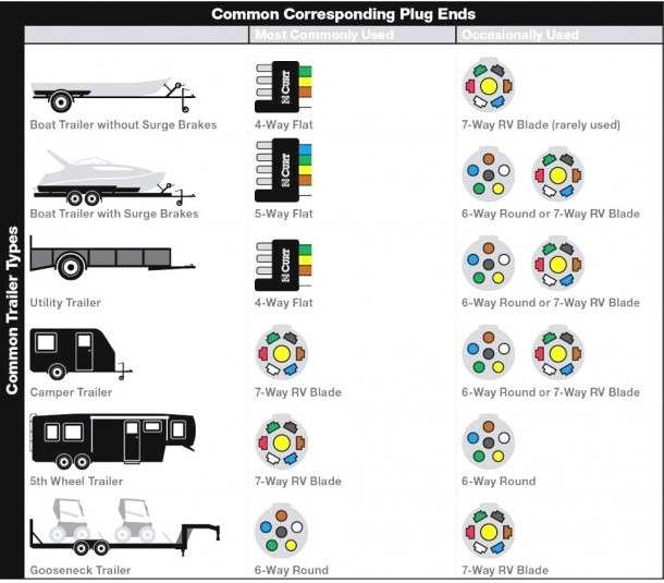 4 Prong Trailer Wiring Diagram Diagrams 6 Way Plug 7 Wire Flat For