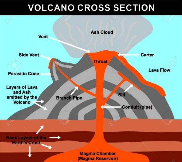 Volcano Cross Section Including All Parts Magma Chamber ...