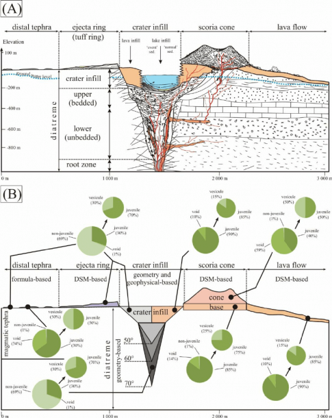 A) Diagram Of The Volcano