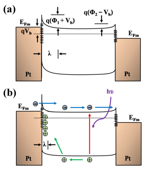 Band Diagrams Of Metal–semiconductor