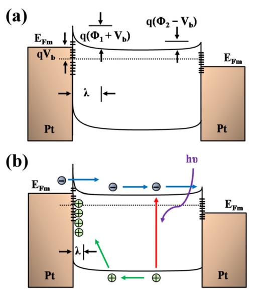 Band Diagrams Of Metal–semiconductor