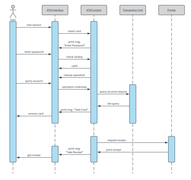 Uml Diagram Templates And Examples
