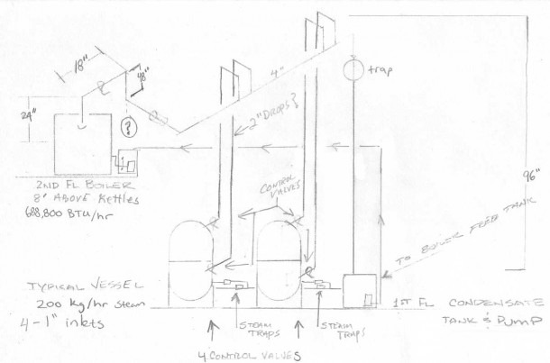 Steam Piping Advice For Brewery — Heating Help  The Wall
