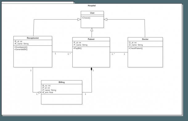 Uml Class Diagram And Java