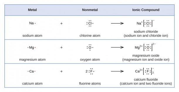 7 3 Lewis Symbols And Structures – Chemistry