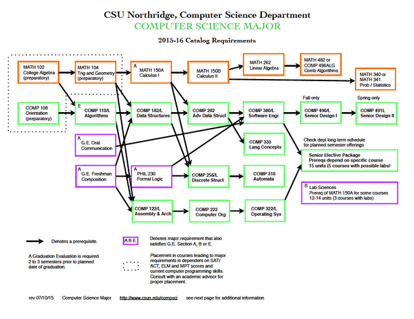 Ijerph Free Fulltext – Csun Food Science Flow Chart (+32 Related