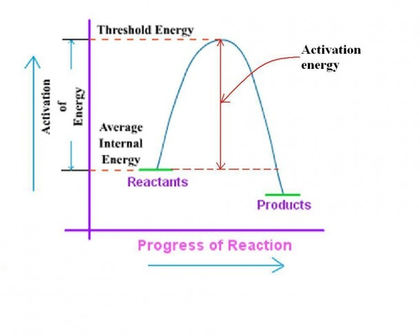 What Is Activation Energy  What Is Threshold Energy  What Are The