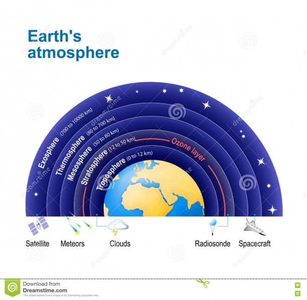 Earth`s Atmosphere  With Ozone Layer  Stock Vector