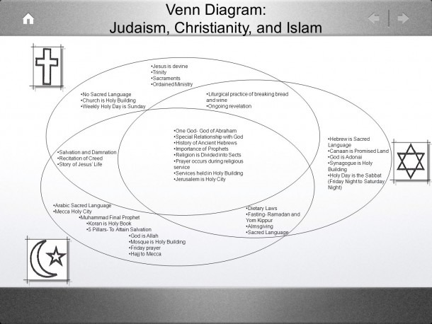 Venn Diagram  Judaism, Christianity, And Islam