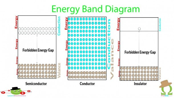 Energy Band Diagram Of Semiconductor   Simplified  Explained