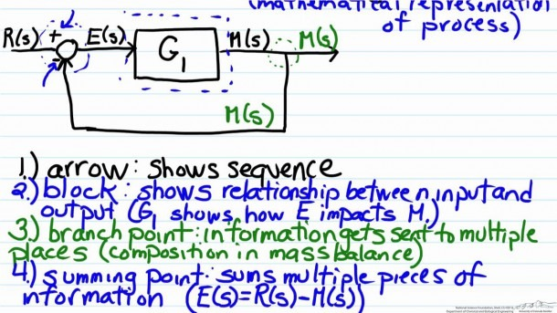 Block Diagram Algebra Basics