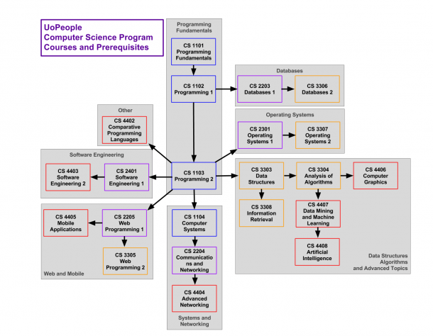 Uopeople Computer Science Program Courses And Prerequisites Chart