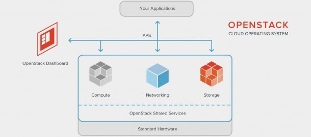 Openstack Cloud Solutions  All