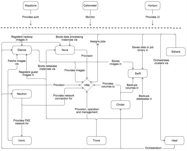 Openstack Docs  Conceptual Architecture