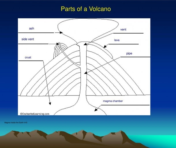 The Dangers And Benefits Of Volcanoes Video Ppt Download