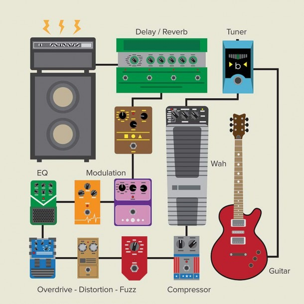 Our Guide On How To Build A Pedal Board