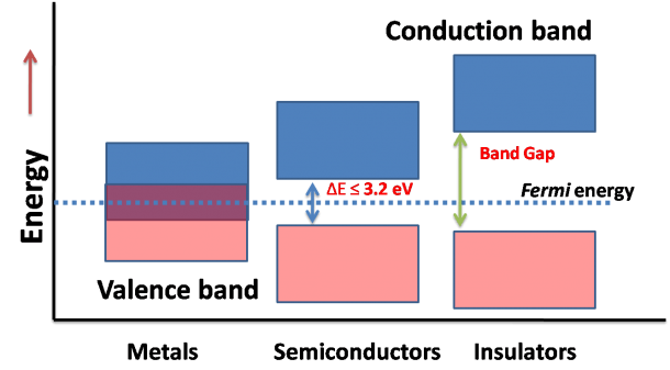 Semiconductors  Why ∆e≤3 2 Ev