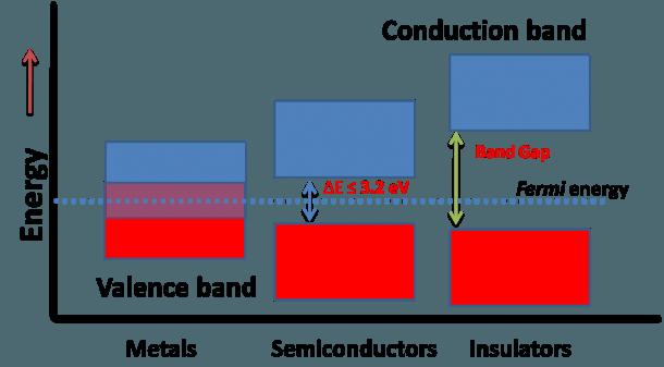 Semiconductors  Why ∆e≤3 2 Ev