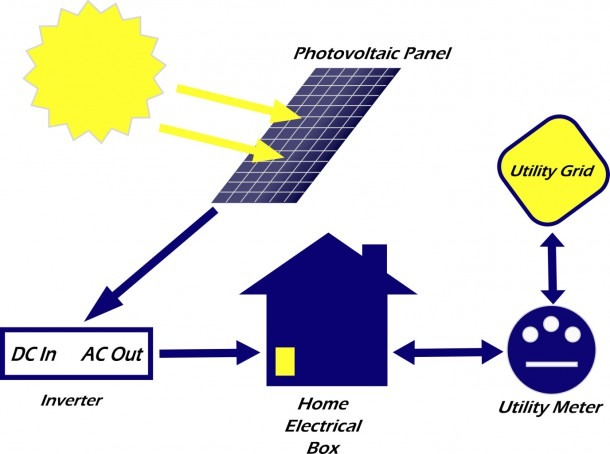 Green Power  Access How Solar Power System Works