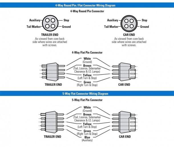 7 Way Rv Trailer Plug Wiring Diagram  Way Rv Plug Wiring Diagram on 4-way trailer plug diagram, 4 prong connector diagram, 4 way plug valve, 4 pin trailer plug diagram, 4-way trailer light diagram, led tail lights wiring diagram, 4 pin connector diagram, four-wire trailer light wiring diagram, round four-wire plug diagram, 4 wire trailer diagram, trailer light plug diagram, 7 pole trailer wiring diagram,