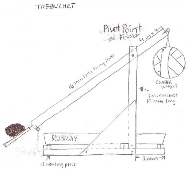 Rebel Defense Against Sith Trebuchet Project [licensed For Non