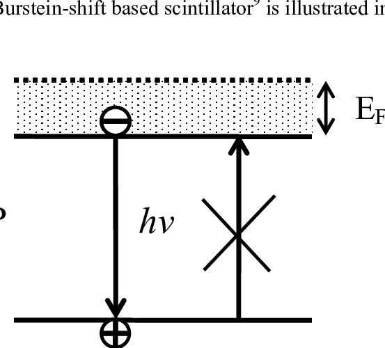 Schematic Band Diagram Of A Direct