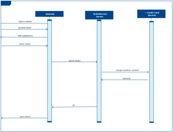 Sequence Diagram Templates To Instantly View Object Interactions