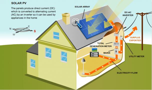 Power Solar  Power Solar System Diagram