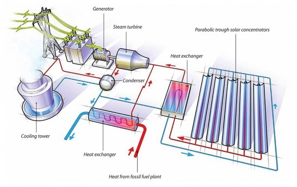 Solar Thermal Hybrid Power Plant Project Page