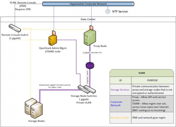 Openstack Docs  Object Storage
