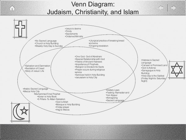 This Is Why Judaism Christianity And