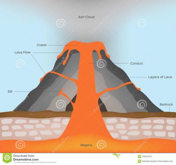 Volcano And Lava Infographic Stock Illustration