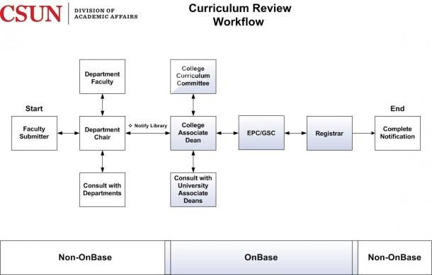Curriculum Proposals