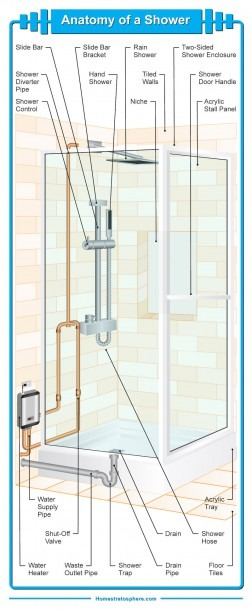 21 Parts Of A Bathroom Shower (excellent Diagram)