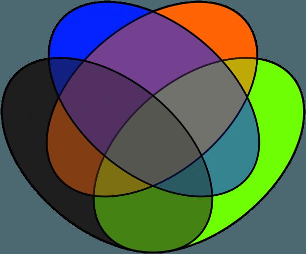 4 Set Venn Diagram