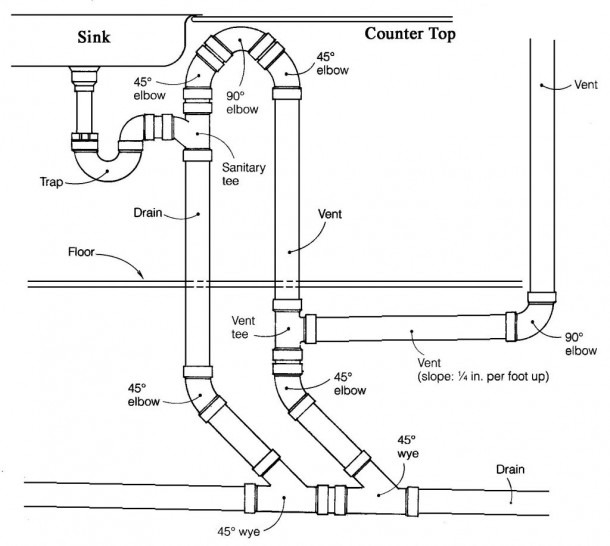 10 Gallery Kitchen Sink Drain Plumbing Diagram On A Budget