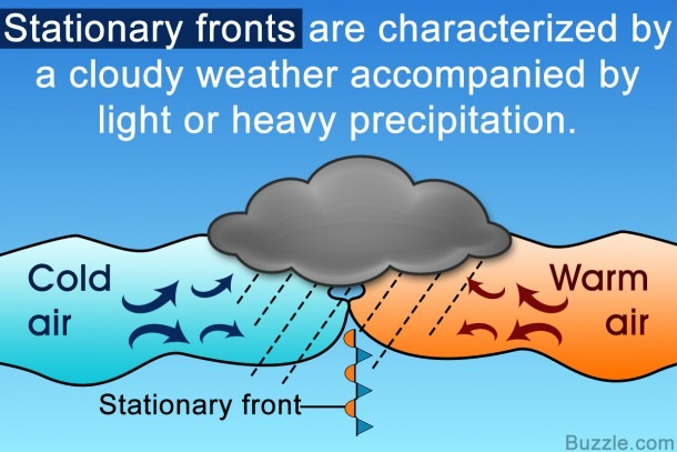 Important Facts About The Stationary Front (with Labeled Diagram)