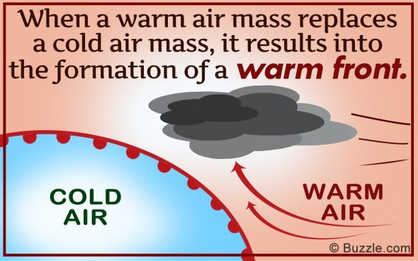 Intriguing Characteristics Of A Warm Front Explained With Diagram