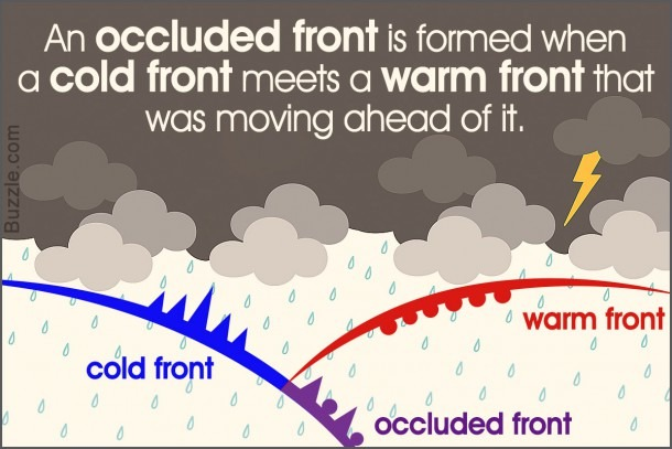 Easy Explanation Of An Occluded Front With Diagram