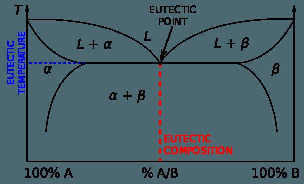 Eutectic System