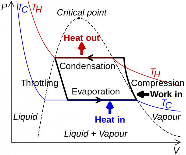 File Refrigeration Pv Diagram Svg