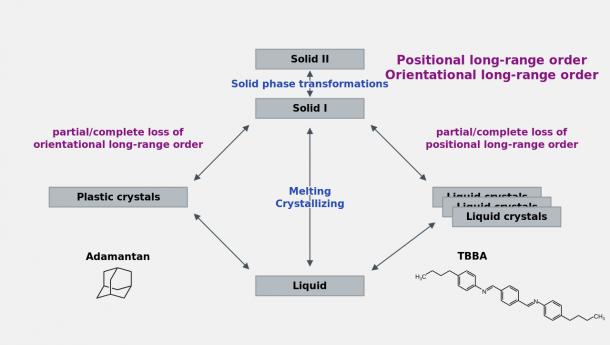 File Plastic Phase Transition Diagram Svg