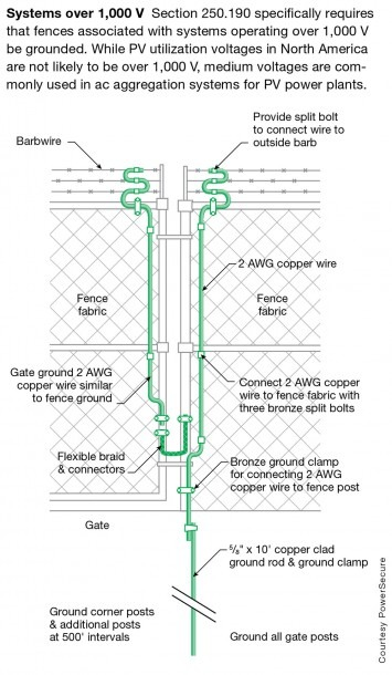 Grounding Compendium For Pv Systems