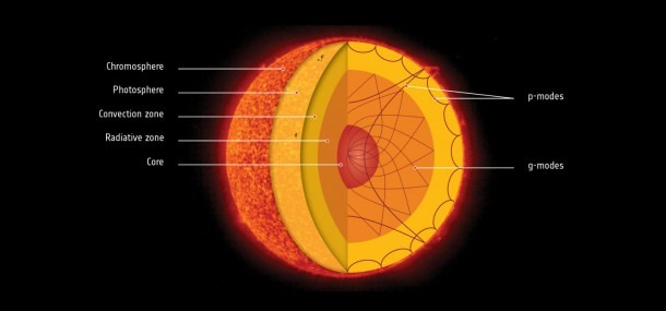 Diagram Of Sun Layers [image]