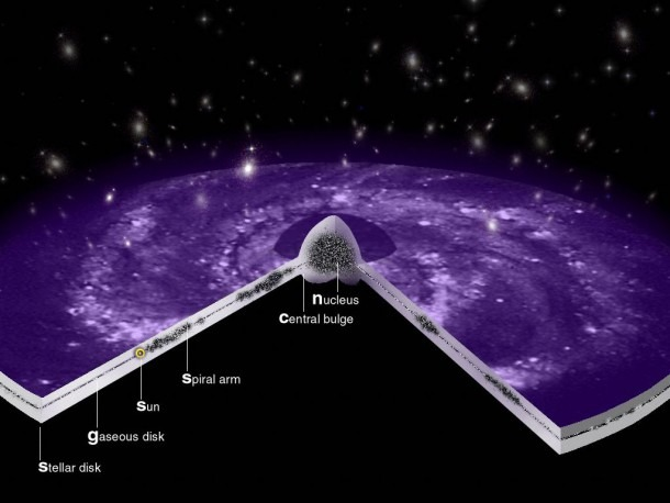 Esa Science & Technology  Diagram Of The Milky Way